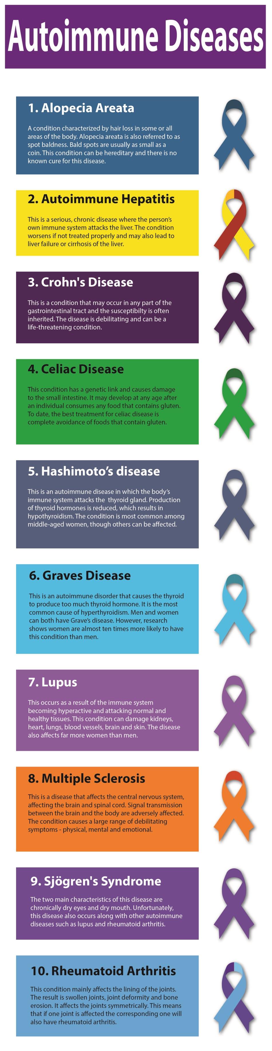 Autoimmune Disease-1